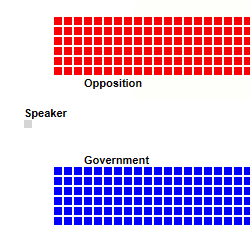 House of Commons Divisions